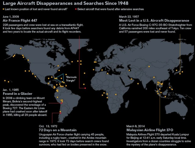 Vanishing Planes Since 1948 - Bloomberg