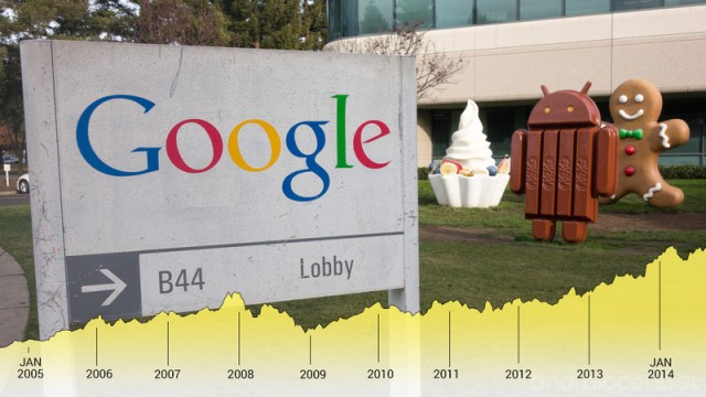 Ten years of Google awesomeness as a publicly traded company | Android Central